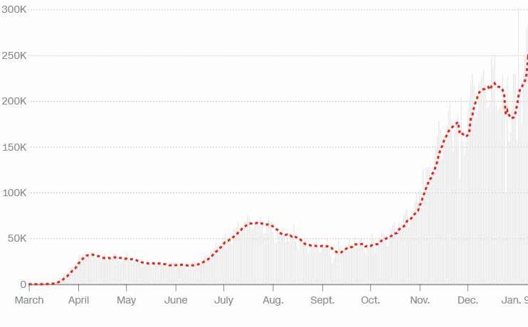 با گذشت تنها 9 روز از سال جدید، بیش از 2 میلیون نفر به ویروس کرونا آلوده شده اند